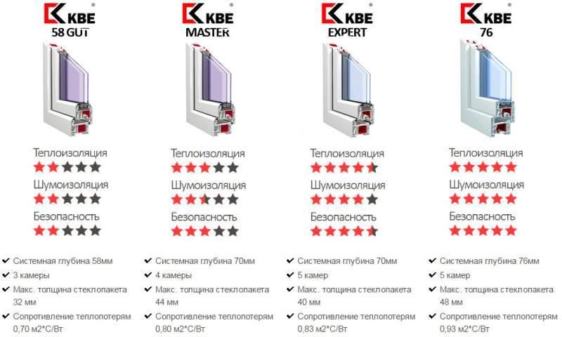 Пластиковые окна КБЕ - цены и отзывы