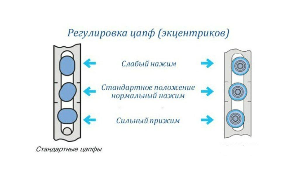 Регулировка прижима пластикового окна (эксцентрик)